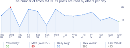 How many times MAINEr's posts are read daily