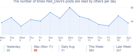 How many times Red_Devil's posts are read daily