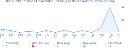 How many times Opinionated Person's posts are read daily