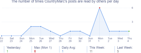 How many times CountryMarc's posts are read daily