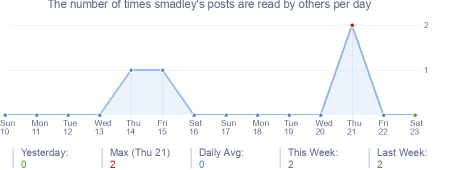 How many times smadley's posts are read daily