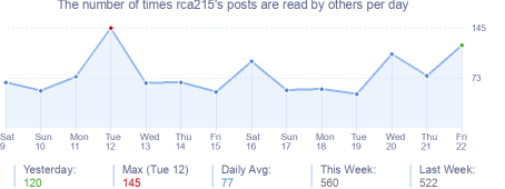 How many times rca215's posts are read daily