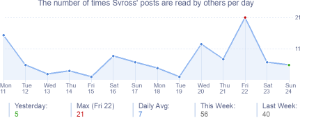How many times Svross's posts are read daily
