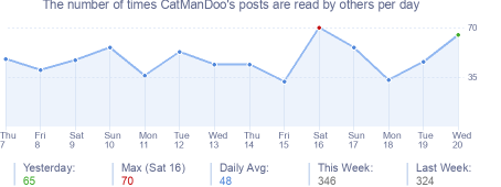 How many times CatManDoo's posts are read daily