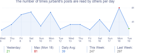 How many times jurban8's posts are read daily