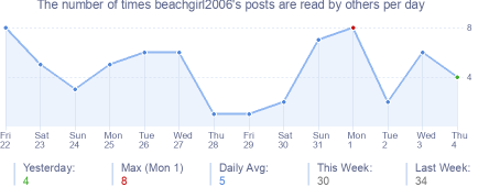 How many times beachgirl2006's posts are read daily