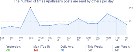How many times Apathizer's posts are read daily