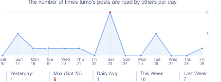 How many times tumo's posts are read daily