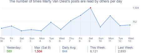 How many times Marty Van Diest's posts are read daily