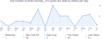 How many times thomas_72's posts are read daily