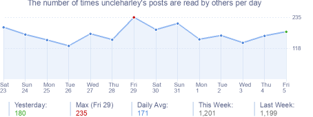 How many times uncleharley's posts are read daily