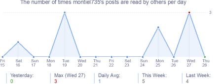 How many times montiel735's posts are read daily