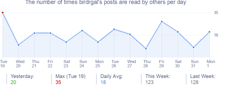 How many times birdrgal's posts are read daily
