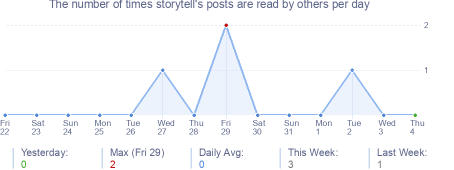 How many times storytell's posts are read daily