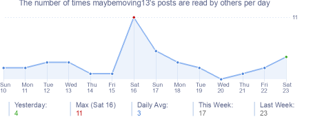 How many times maybemoving13's posts are read daily