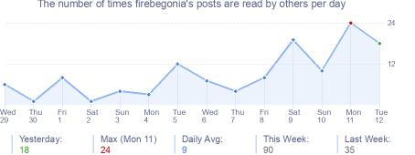 How many times firebegonia's posts are read daily