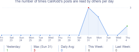 How many times CaliKidd's posts are read daily