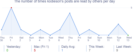 How many times kodieson's posts are read daily
