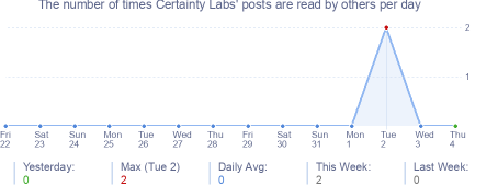 How many times Certainty Labs's posts are read daily