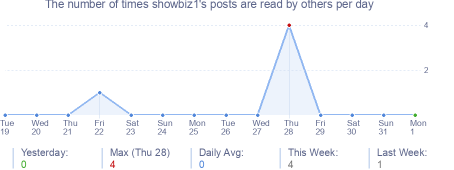 How many times showbiz1's posts are read daily