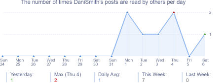 How many times DaniSmith's posts are read daily