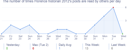 How many times Florence historian 2012's posts are read daily
