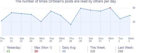 How many times DrSloan's posts are read daily