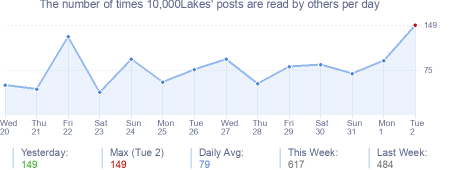 How many times 10,000Lakes's posts are read daily