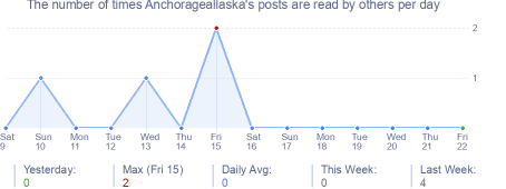 How many times Anchorageallaska's posts are read daily