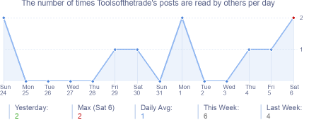 How many times Toolsofthetrade's posts are read daily