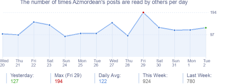 How many times Azmordean's posts are read daily