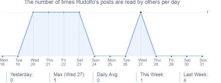 How many times Rudolfo's posts are read daily