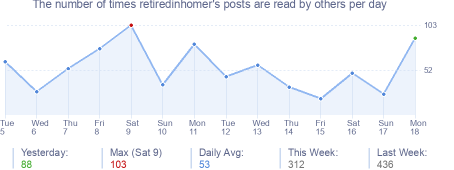 How many times retiredinhomer's posts are read daily