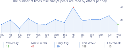 How many times mselainey's posts are read daily