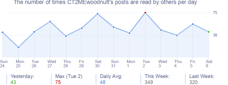 How many times CT2MEwoodnutt's posts are read daily