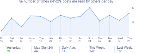 How many times ilkhd2's posts are read daily