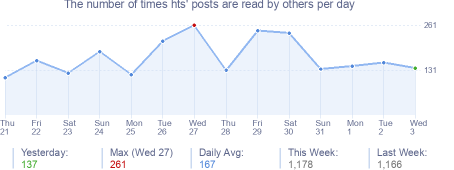 How many times hts's posts are read daily