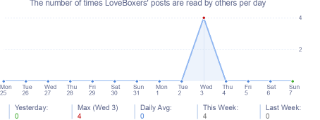 How many times LoveBoxers's posts are read daily