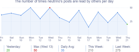 How many times neutrino's posts are read daily
