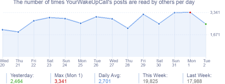 How many times YourWakeUpCall's posts are read daily