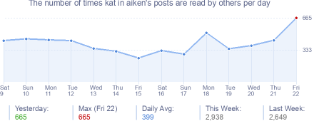 How many times kat in aiken's posts are read daily