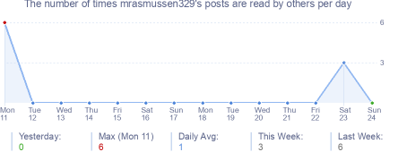 How many times mrasmussen329's posts are read daily