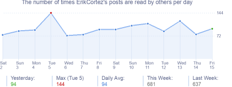 How many times ErikCortez's posts are read daily