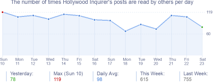 How many times Hollywood Inquirer's posts are read daily