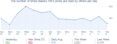 How many times Bakery Hill's posts are read daily