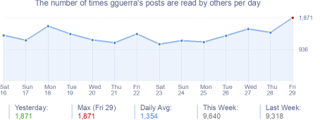 How many times gguerra's posts are read daily
