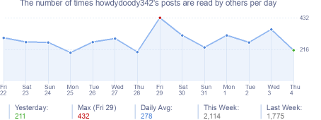 How many times howdydoody342's posts are read daily