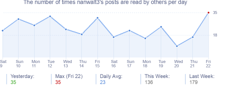 How many times nanwalt3's posts are read daily