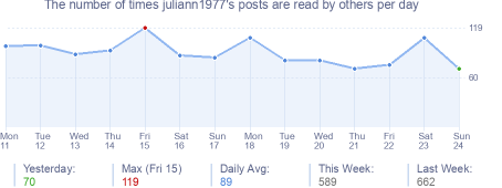 How many times juliann1977's posts are read daily