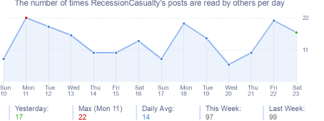 How many times RecessionCasualty's posts are read daily